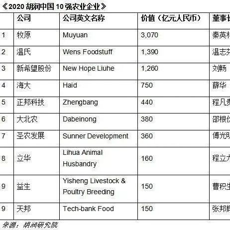 2020胡润中国10强农牧业企业出炉 牧原超3000亿价值最高