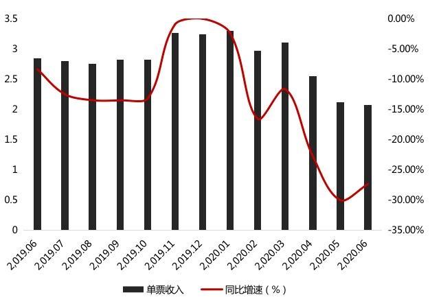 净利预降9成?申通快递单票收入走低 上半年业务量跑输行业