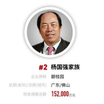 福布斯2020年中国慈善榜发布,碧桂园杨国强家族捐赠15.2亿元位列第二