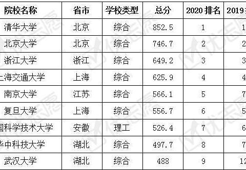 2020中国综合类大学排行榜:浙大第三,上交第四,复旦掉出前五