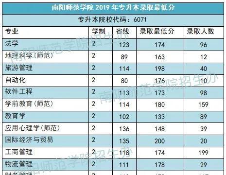 南阳师范学院河南省近三年专升本录取分数线