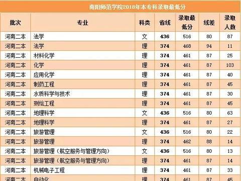 南阳师范学院河南省近三年本专科录取分数线