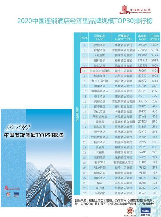 蝉联中国连锁酒店经济型品牌规模前六强,尚客优规模实力再获认可