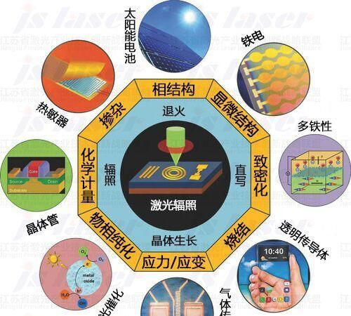 Adv.Mater.综述:激光辐照金属氧化物薄膜和纳米结构