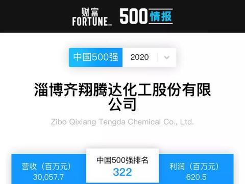 连续3年登榜!齐翔腾达位列《财富》中国500强322位