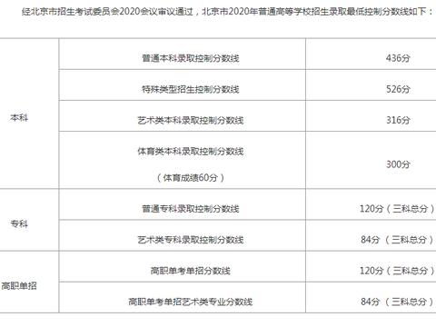 2020北京市高考分数线公布