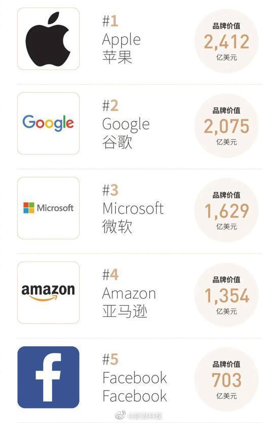 福布斯全球品牌价值100强:苹果、亚马逊等科技巨头霸榜