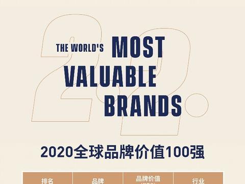 2020福布斯全球品牌价值100强排行榜