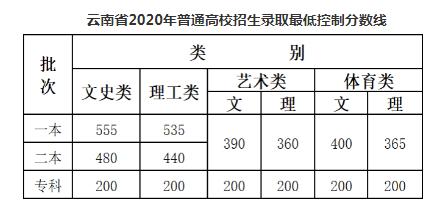 2020年云南省高考分数线公布