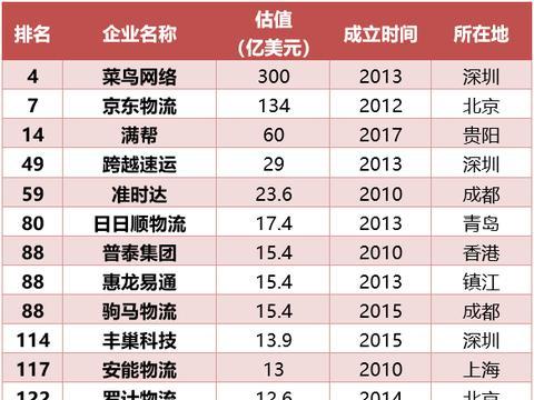 """菜鸟网络、京东物流、满帮入围!最新""""独角兽""""榜单发布"""