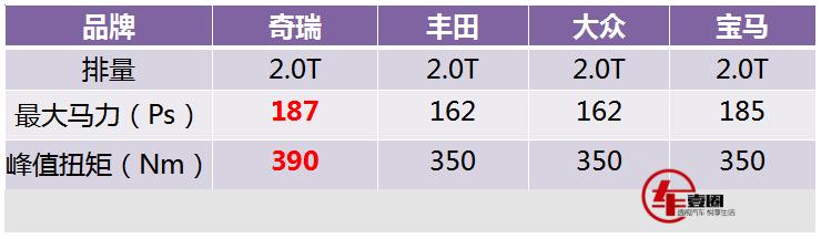 比丰田、大众更强,奇瑞2.0T发动机参数公布,星途VX将率先搭载