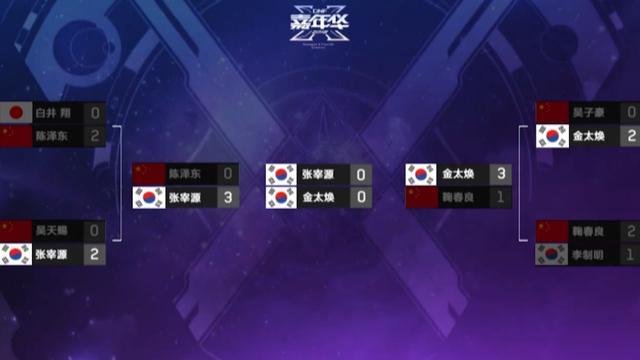 王者荣耀世冠赛,再次证明国内的电竞水平,韩国选手也只能退让