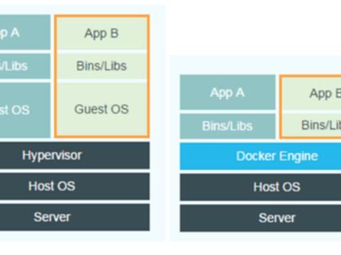 美创安全实验室 | Docker逃逸原理