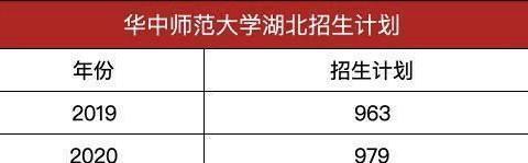 华中师范大学2020年湖北招生近千人,考生多少分会被华中师大录取