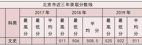 南阳师范学院2020年外省招生计划及报考指南