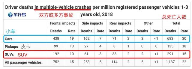 SUV和轿车哪个更安全?死亡率竟相差一半!