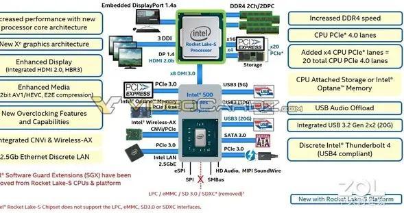 英特尔第11代酷睿桌面版将支持PCIe 4.0