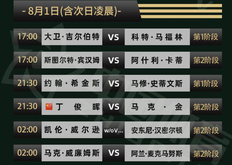 世锦赛今夜3场晋级战!丁俊晖5-4冲第二轮,45岁四冠王亮相