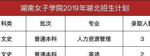 只招女生!湖南女子学院预估录取分数线出炉,考生多少分能被录取