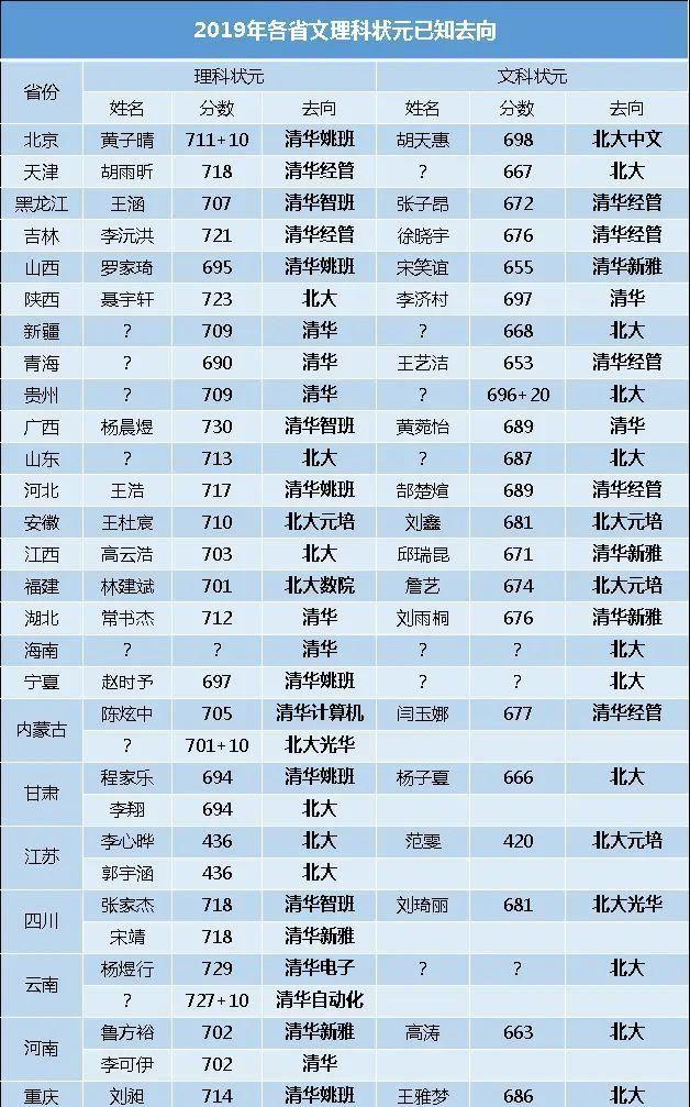 2020年高考,25省文理科状元名单曝光,这两学霸的选择出人意料