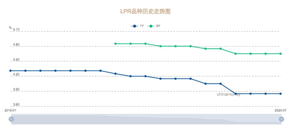 房贷重点提醒:最后一个月 选LPR还是固定利率?
