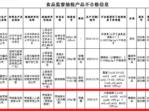 山西省芮城县糖酒副食公司生产的同盛德牌芮城麻片抽检不合格