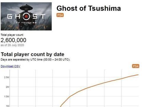 日本女星独爱对马岛之魂,3日销240万,美国游戏为何屡屡成功?