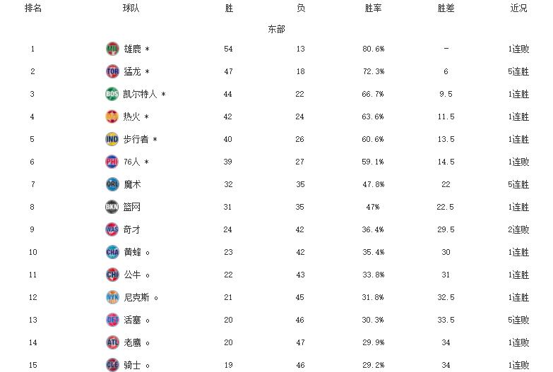 NBA东西部排名!雄鹿赛季第13败,马刺升第9,独行侠确认季后赛