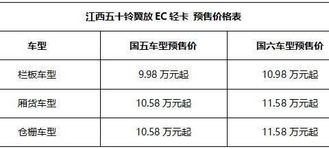 江西五十铃翼放轻卡再推一将 EC轻卡启动全国预售