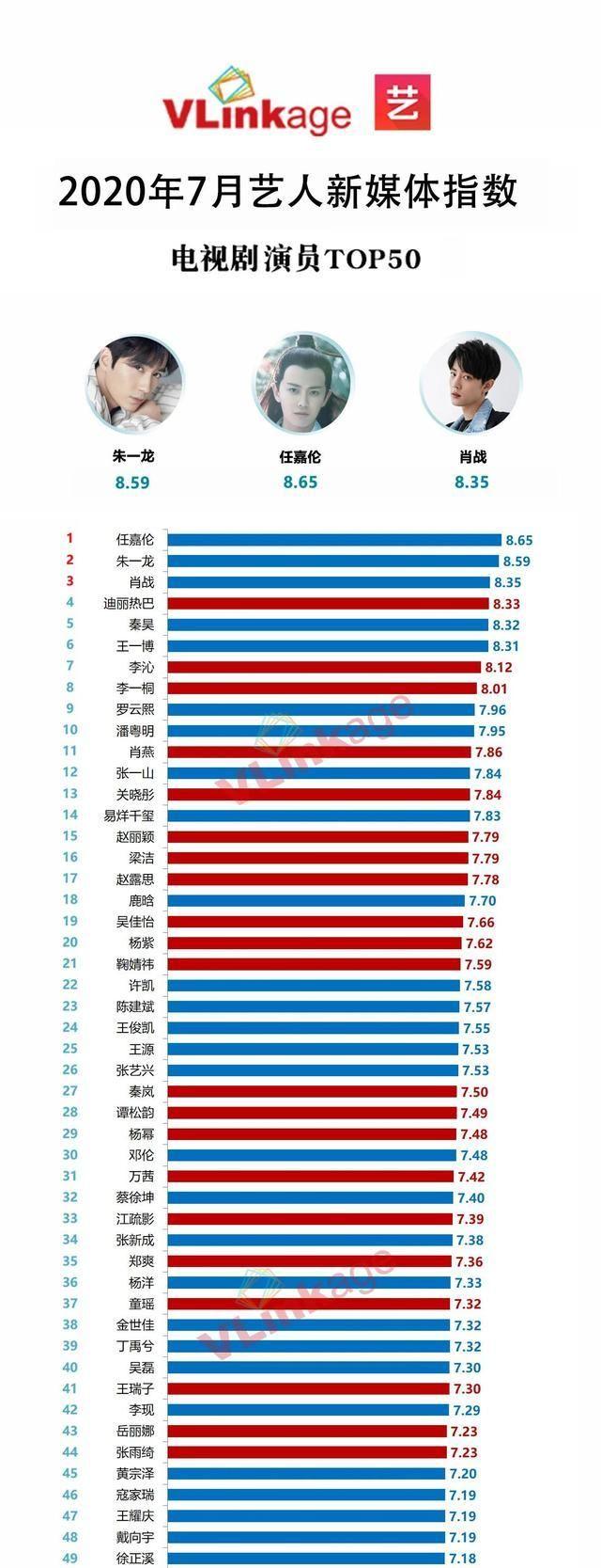 7月电视剧演员指数榜!任嘉伦第一,朱一龙第二,肖战第三