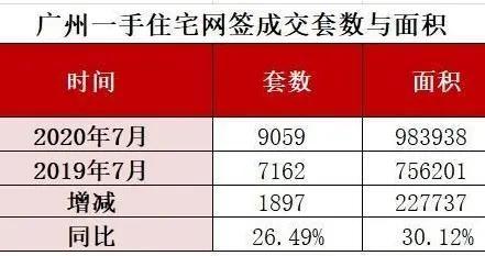 7月广州新房成交维持高位 增城、黄埔、南沙表现亮眼