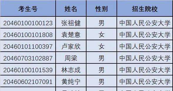 海南省普通高校招生提前批录取公安类院校面试合格考生名单