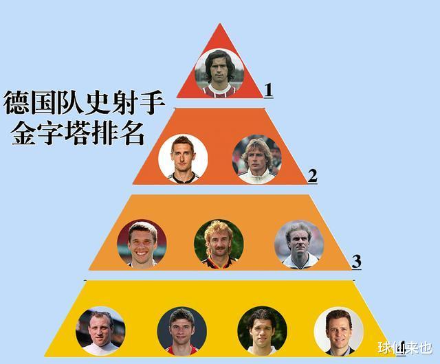 德国队史射手金字塔:巴拉克仅4档,金靴克洛泽2档,1档太强大
