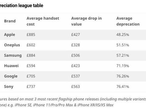 全球手机保值率排行榜发布,苹果手机排名第一