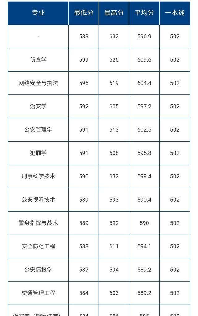 多少分能上中国人民公安大学,往年全国各省各专业录取分数出炉