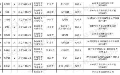 杨涵玉将免试攻读北体大硕士研究生,成为丁霞、颜妮、王梦洁学妹