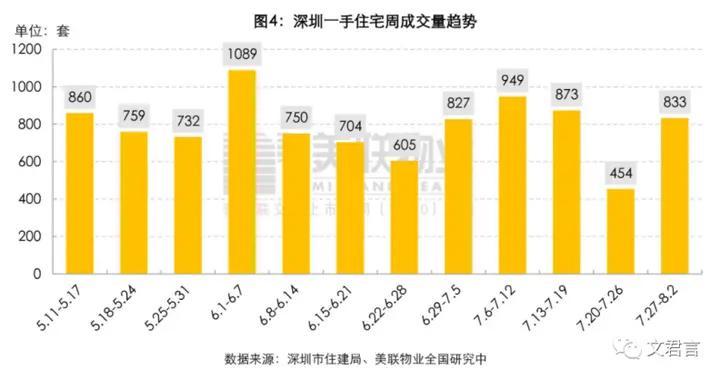 新政后7月深圳楼市成交数据曝光!8月29盘计划入市