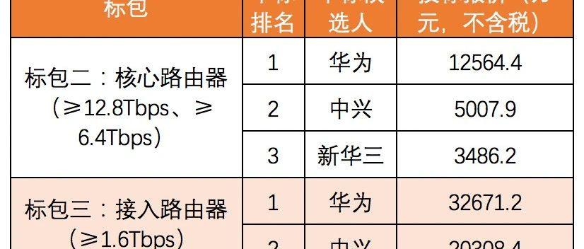 中国联通数据设备集采:华为、中兴、新华三中标