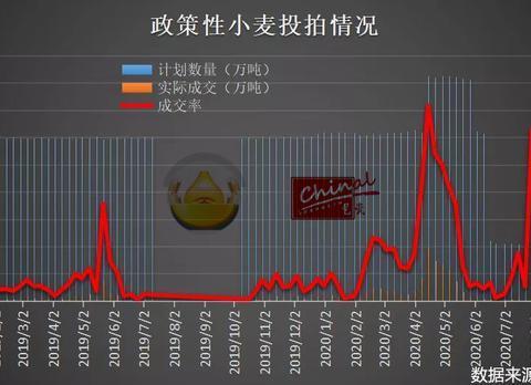 不愧是全球最大面粉企业 五得利需求强劲小麦收购价格一涨再涨