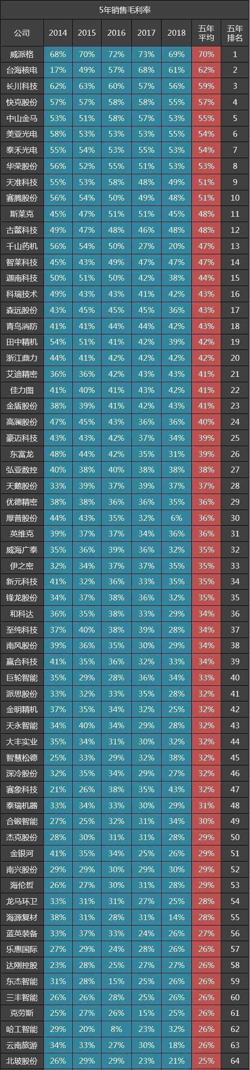 79家特种机械企业五年毛利率排名:智莱技术14,龙马环卫54