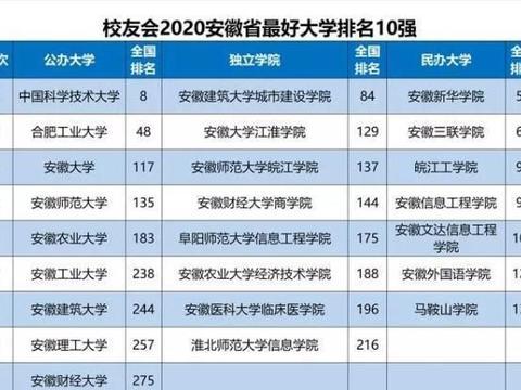 安徽最好的十所大学排名:中科大第一合肥工业第二,这所学院第十
