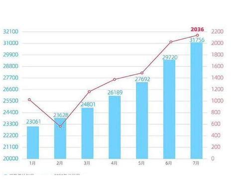 威马汽车7月交付2036辆车 总交付量已超3万辆/首款轿车明年上市