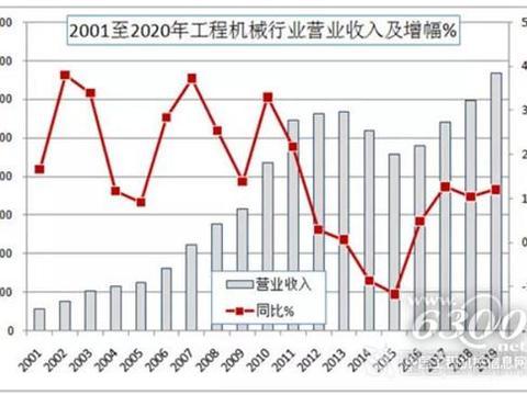 分析当前中国工程机械行业现状及发展趋势