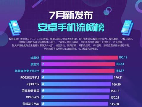 鲁大师7月新发布手机流畅榜:最流畅游戏手机是它!