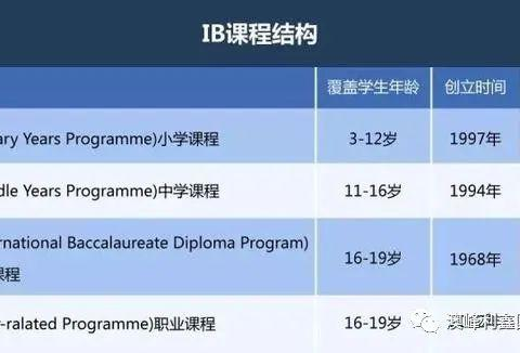 全球大多高校都认可的IB课程,这些常识需要知道!