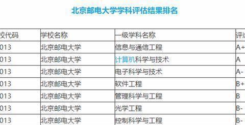 我就纳闷了!625分都考不进去的郑州大学,在211当中是什么档次?