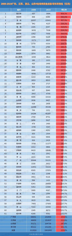 广东、江苏、山东、浙江:61个城市,谁是增长冠军?