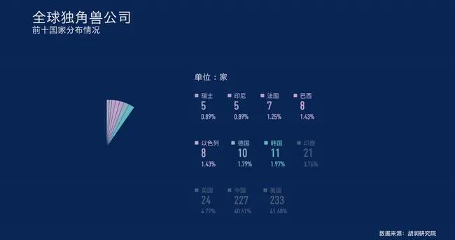 """全球""""独角兽""""榜来了 227家中国企业表现如何"""
