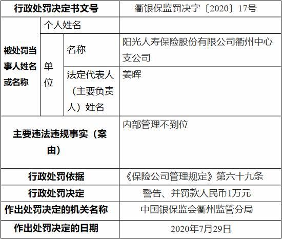 阳光人寿衢州中心支公司因内部管理不到位 被罚1万元