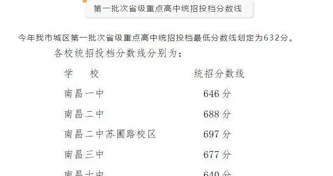 速看!南昌今年第一批次省级重点高中投档分数线划定